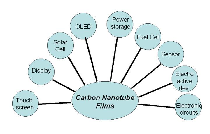 Applications of carbon nanotubes